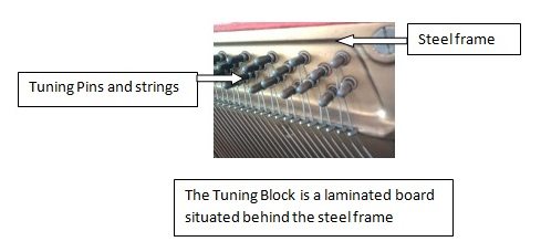 Tuning-Block